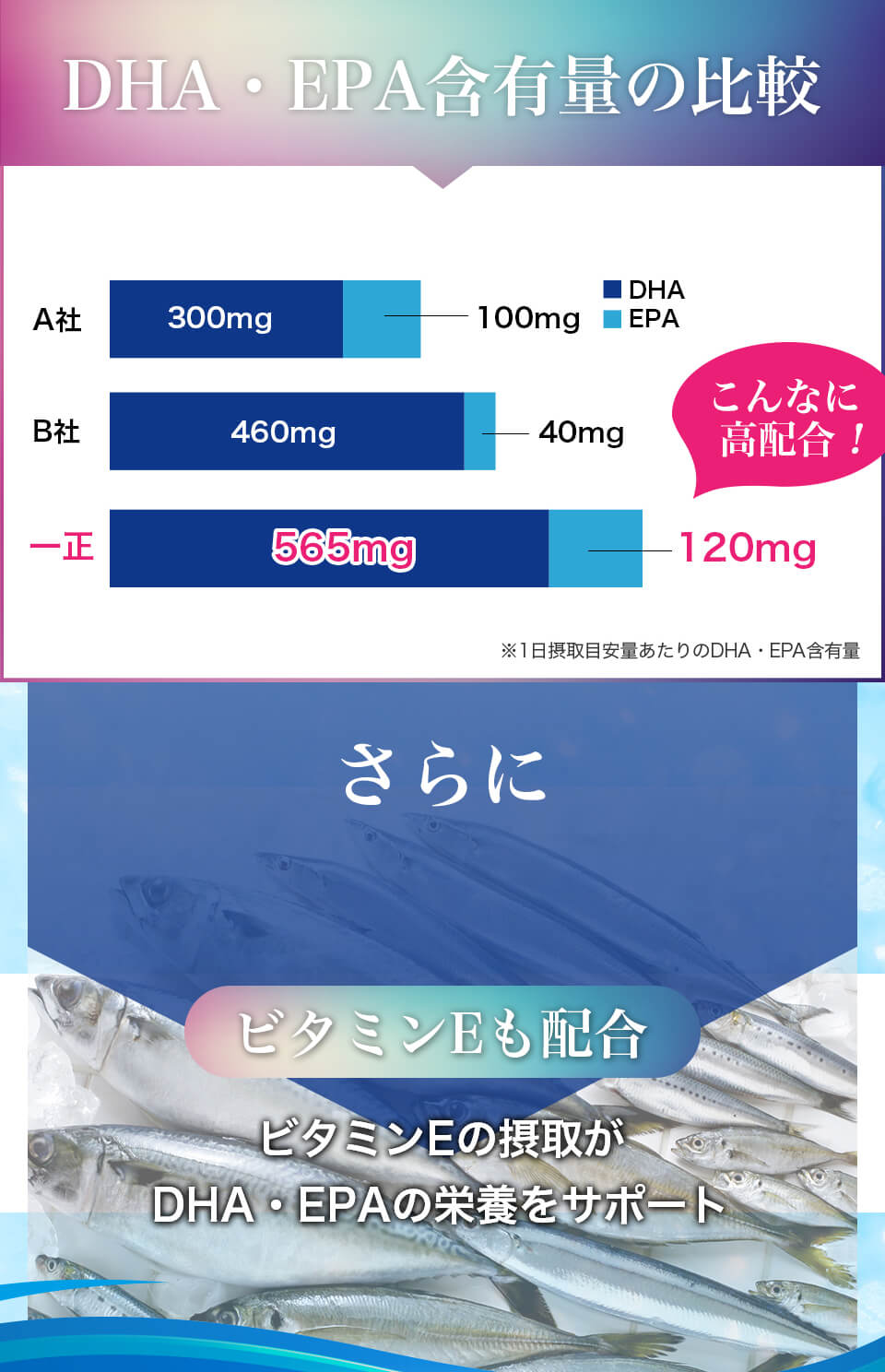 DHA&EPA+舞茸エキス サプリメント n︲3系脂肪酸 ビタミンE ビタミンEの摂取が DHA・EPAの栄養をサポート
